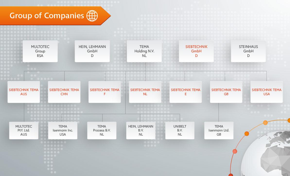Organigramm Firmengruppe